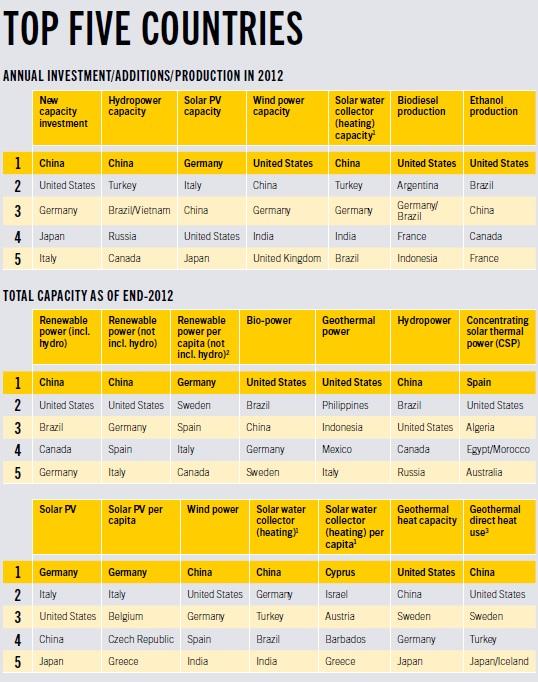 Ranking dos melhores cinco países em diversas categorias / REN21
