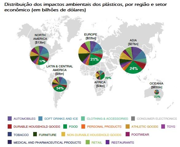Distribuição dos impactos ambientais dos plásticos, por região e setor econômico - em bilhões de dólares - fonte ONU June 2014