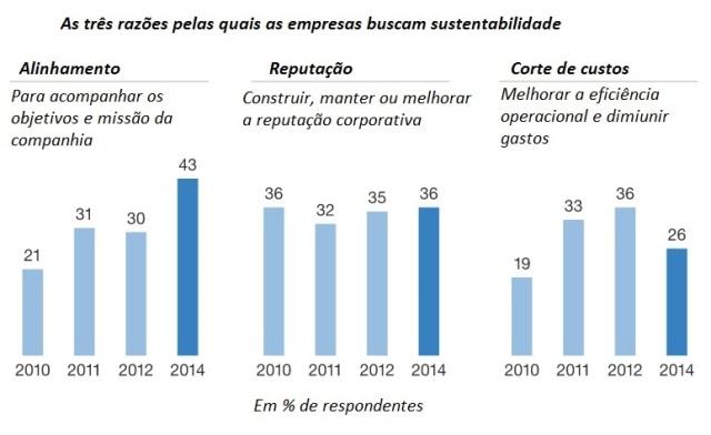 A gestão de reputação ficou em segundo lugar como a razão mais popular, citada por 36% dos executivos (em 2012 foram 35%)