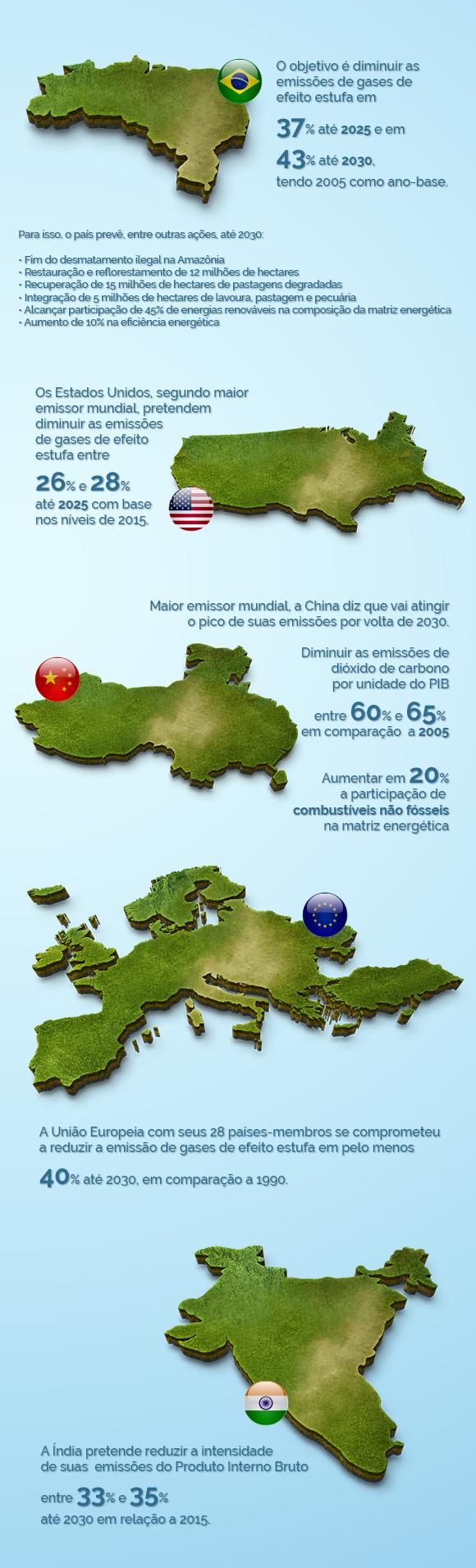 COP21 Paris 2015 - Veja as metas de redução de gases de efeito estufa estabelecidas por Brasil, pelos Estados Unidos, pela China, União Europeia e Índia