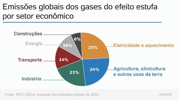 Grafico Emissões globais dos gases do efeito estufa por setor economico - fonte IPCC 2014