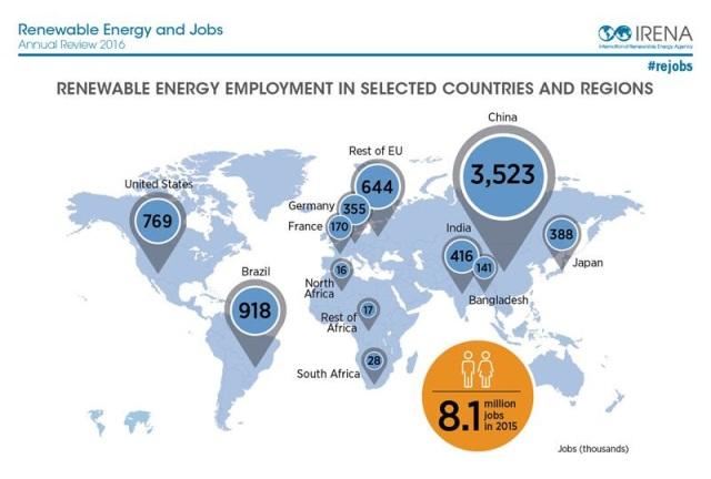 Las energías renovables generan más de 8.000.000 de puestos de trabajo en el mundo - 02 - zxcv12_42_original