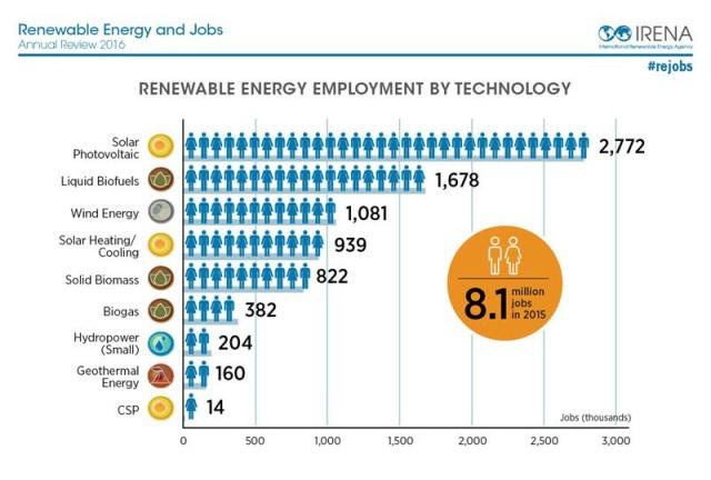 Las energías renovables generan más de 8.000.000 de puestos de trabajo en el mundo - o1 - zxc11_100_original