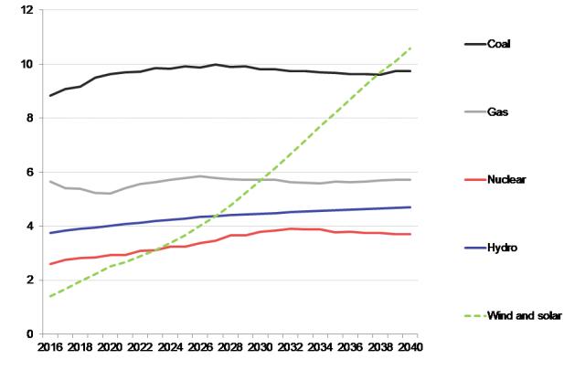 Estudo-Blomberg NEO 2016 - Produção anual de eletricidade pelas principais tecnologias de geração, de 2016 a 2040, mil TWh