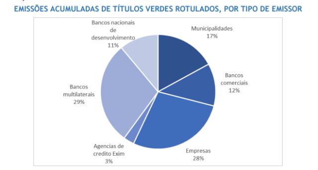 Fonte: Guia para Emissão de Títulos Verdes no Brasil 2016 / Climate Bonds Initiative (CBI) 2016