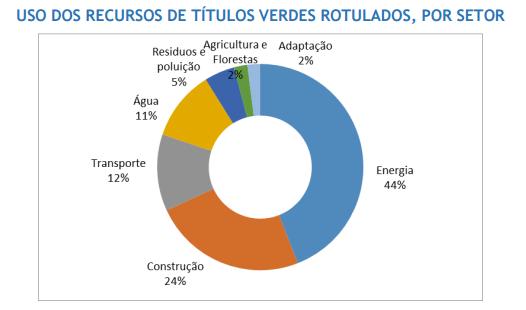 Fonte: Guia para Emissão de Títulos Verdes no Brasil 2016 / Climate Bonds Initiative 2016